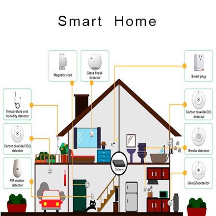 IoT Product